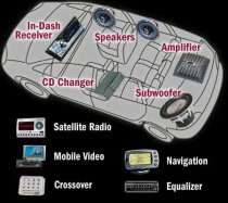 Main components of a car audio system